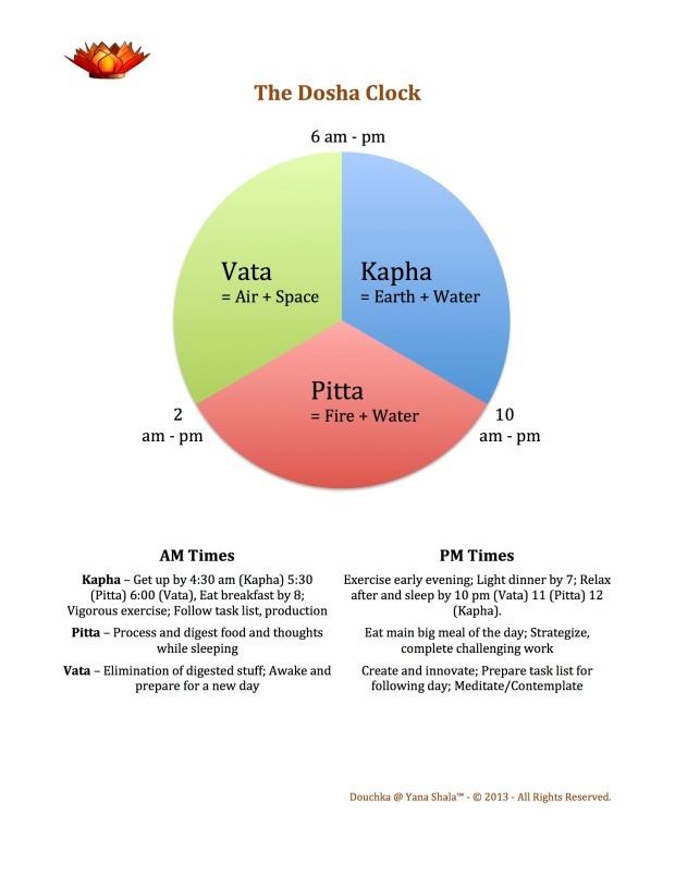What if you could increase the productivity and enhance the flow of your days, with less stress, more focus, a greater sense of achievement and success? that's what the Dosha Clock can help you with!